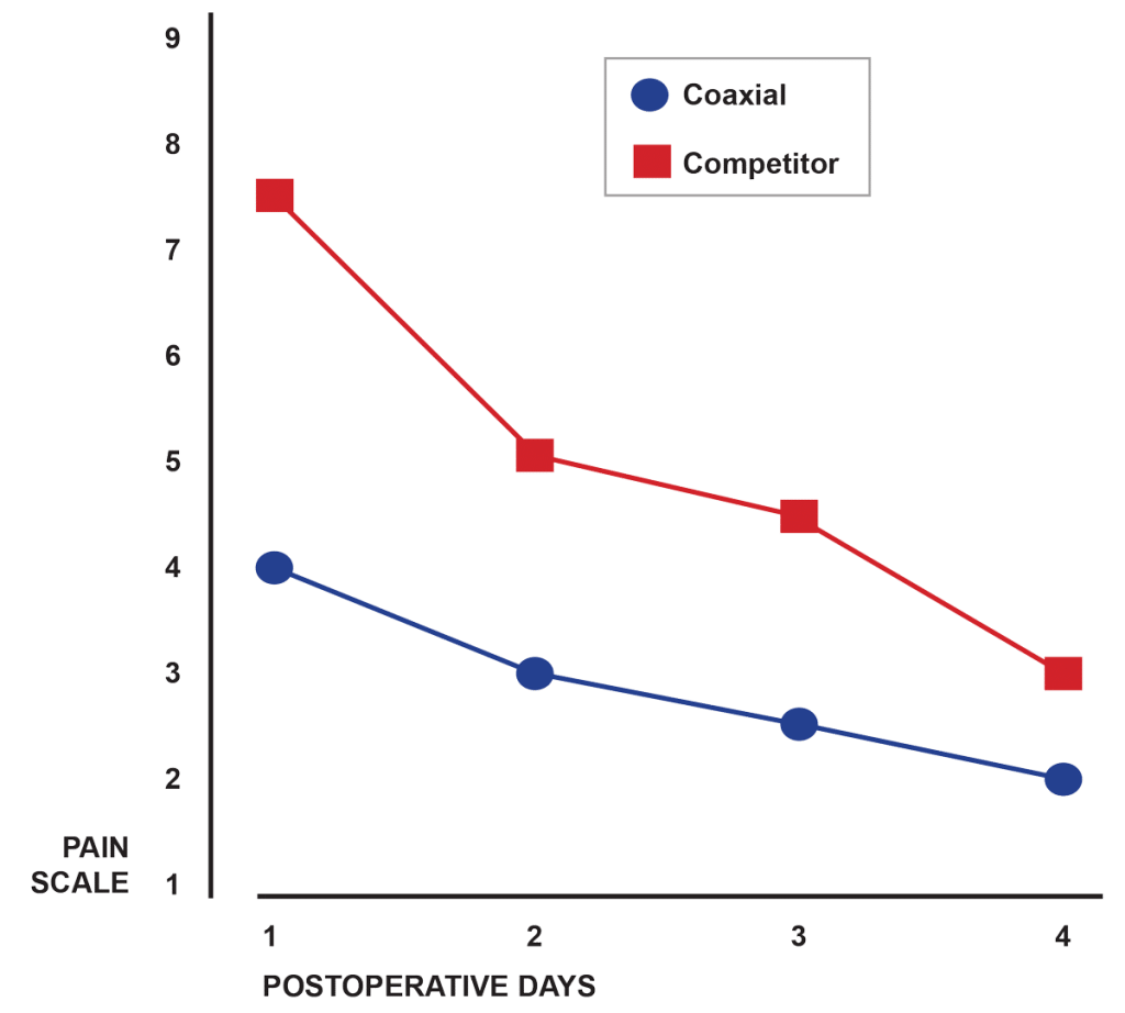 Study Shows: Less Pain Reported with the Redax Coaxial