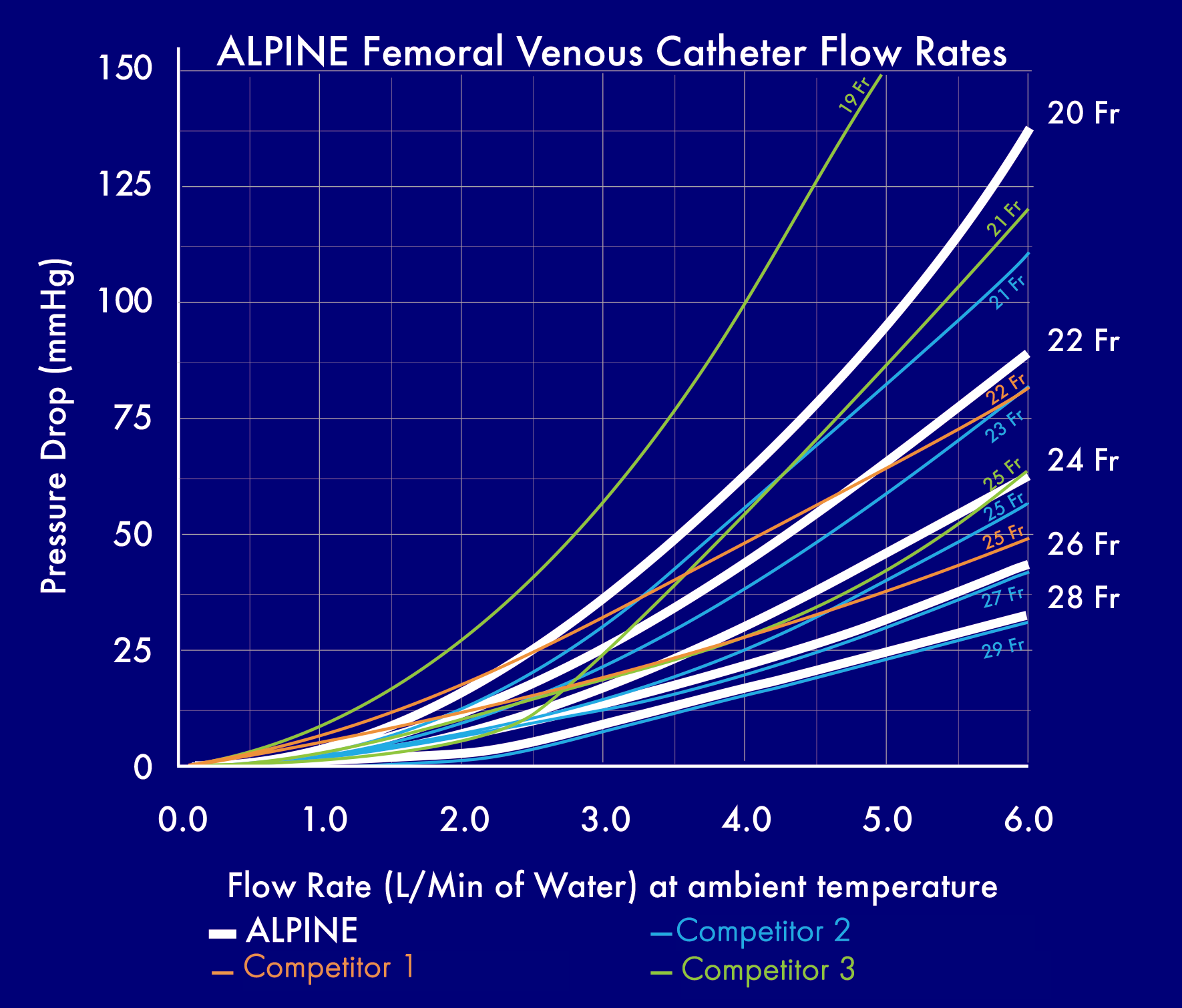 Alpine-Flow-Rate-Chart-competitor-not-named